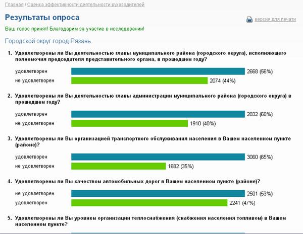 Опрос населения об эффективности деятельности руководителей органов местного самоуправления Rzn